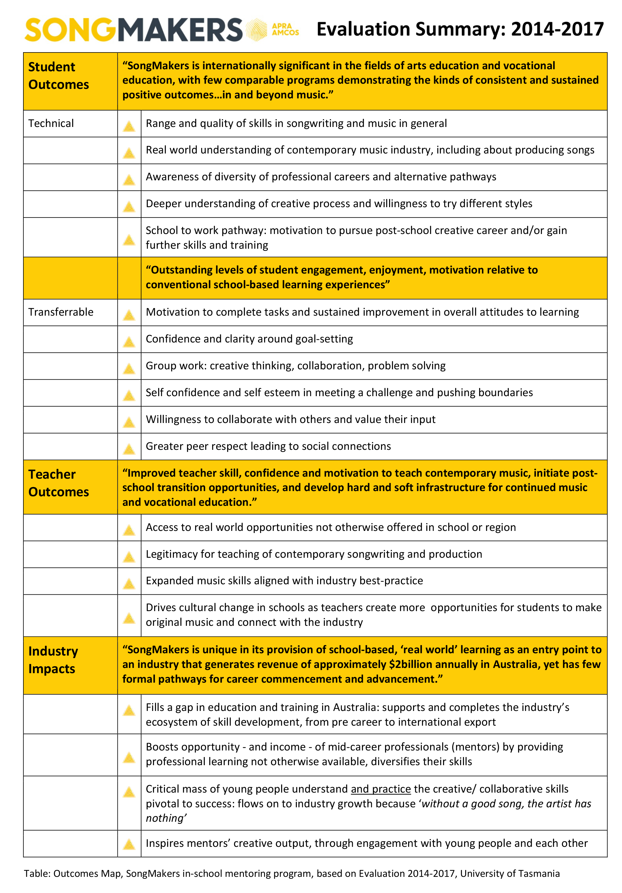SongMakers-Evaluation-summary-table